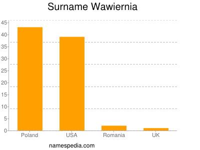 Surname Wawiernia