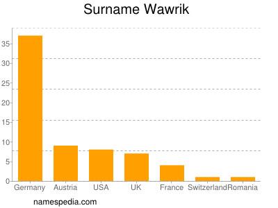 Surname Wawrik