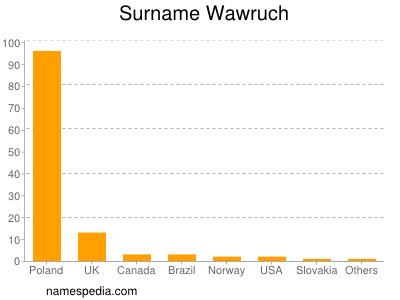 Surname Wawruch