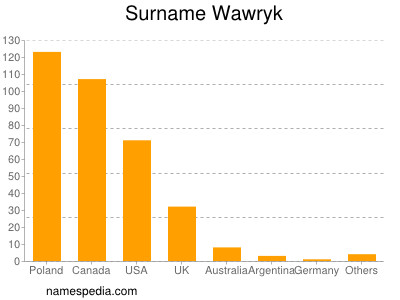 Surname Wawryk