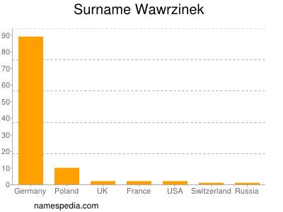 Surname Wawrzinek