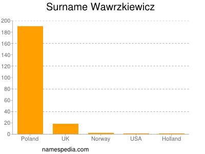 Surname Wawrzkiewicz