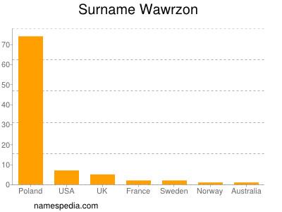Surname Wawrzon