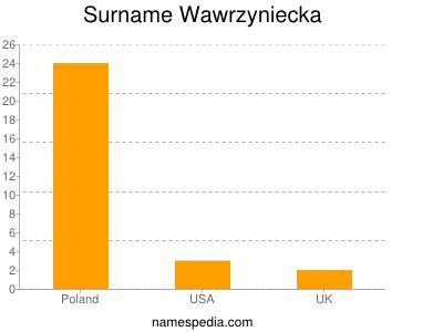 Surname Wawrzyniecka