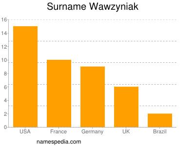 Surname Wawzyniak