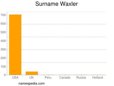 Surname Waxler
