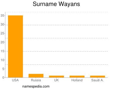 Surname Wayans