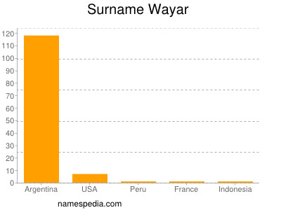 Surname Wayar