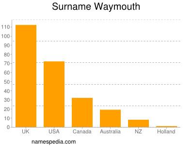 Surname Waymouth
