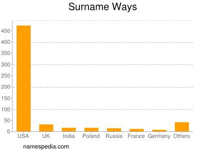 Surname Ways