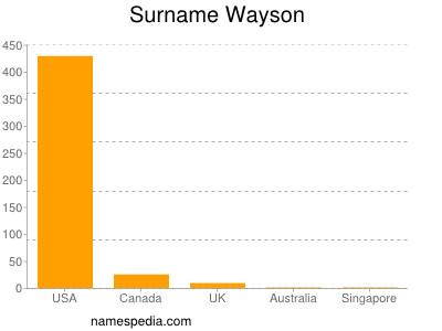 nom Wayson