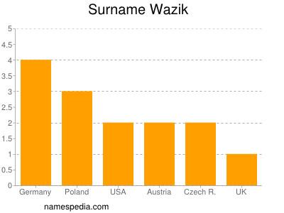 Surname Wazik