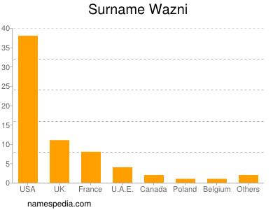 Surname Wazni