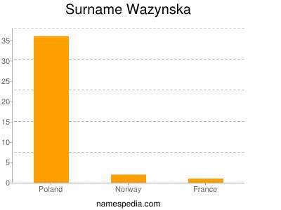 Surname Wazynska