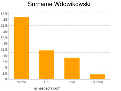 Surname Wdowikowski