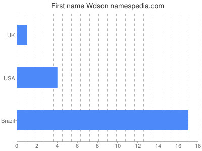Given name Wdson