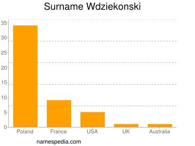 Surname Wdziekonski