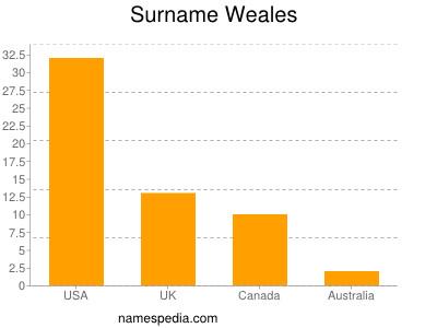Surname Weales