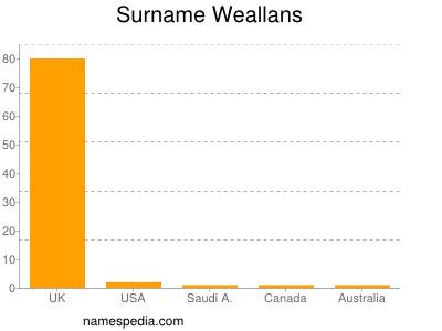 Surname Weallans