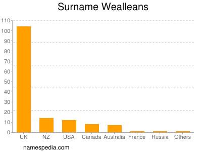 Surname Wealleans