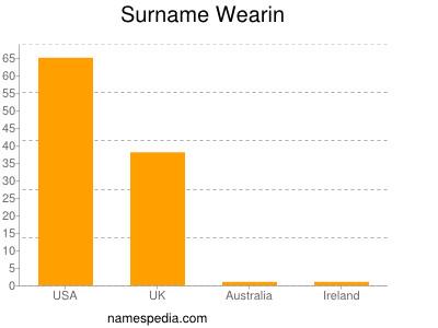 Surname Wearin
