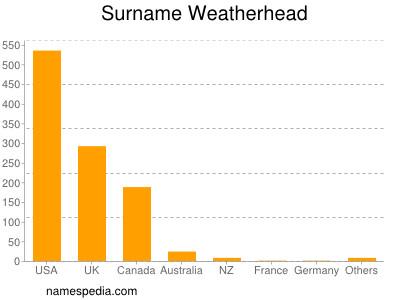 Surname Weatherhead