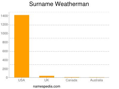 Surname Weatherman
