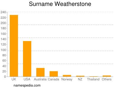Surname Weatherstone