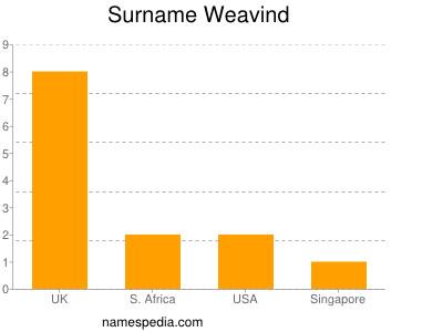 Surname Weavind