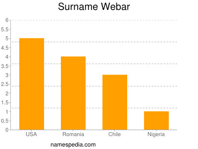 Surname Webar