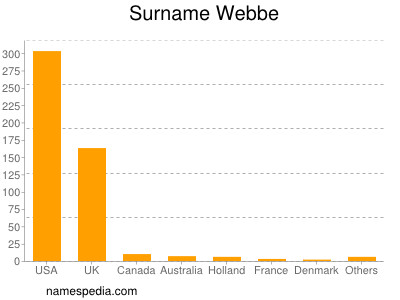 Surname Webbe