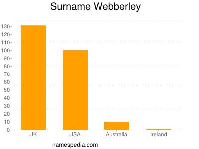 Surname Webberley