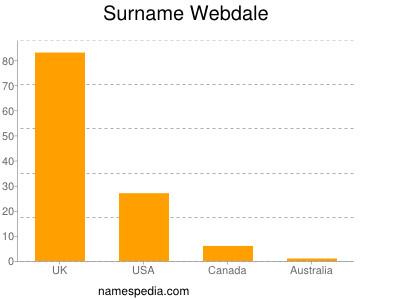 Surname Webdale