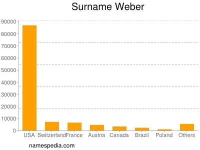 Surname Weber