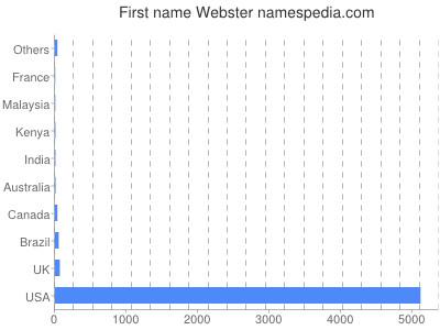 Given name Webster