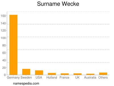 Surname Wecke