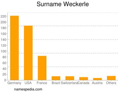 Surname Weckerle