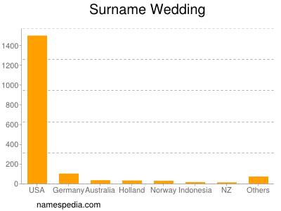 nom Wedding