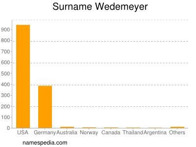 Surname Wedemeyer