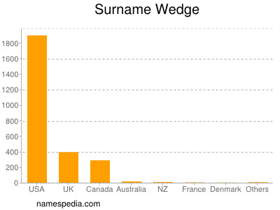 Surname Wedge