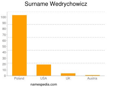 Surname Wedrychowicz