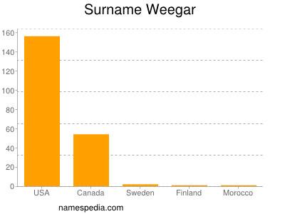 Surname Weegar