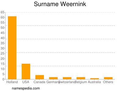 Surname Weernink
