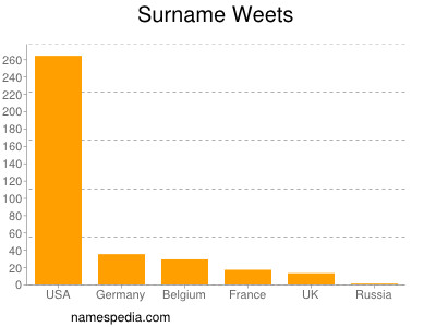 Surname Weets
