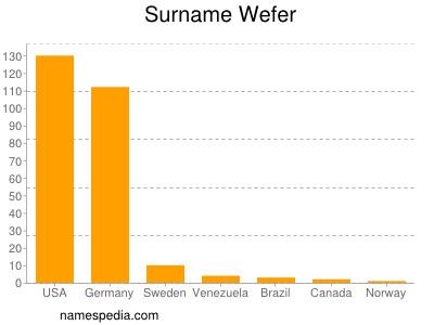 Surname Wefer
