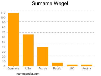 Surname Wegel