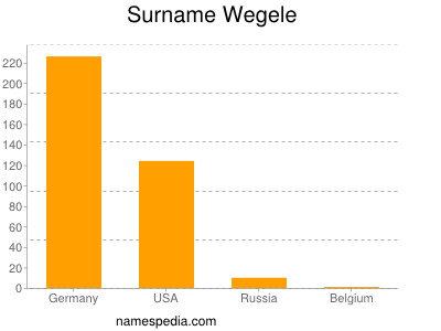 Surname Wegele