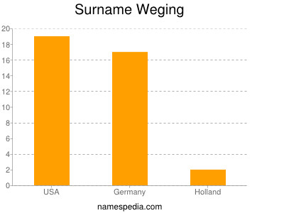 Surname Weging