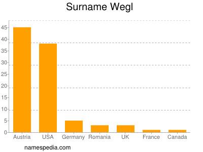 Surname Wegl