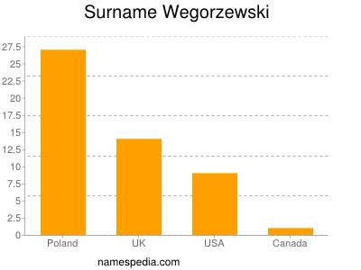 Surname Wegorzewski